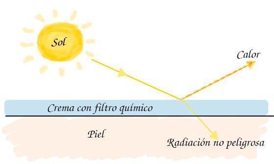 Resultado de imagen de proteccion solar fisico y quimico